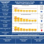 CASES OF COVID-19 in Rhode Island increased by 885 over the weekend. / COURTESY R.I. DEPARTMENT OF HEALTH