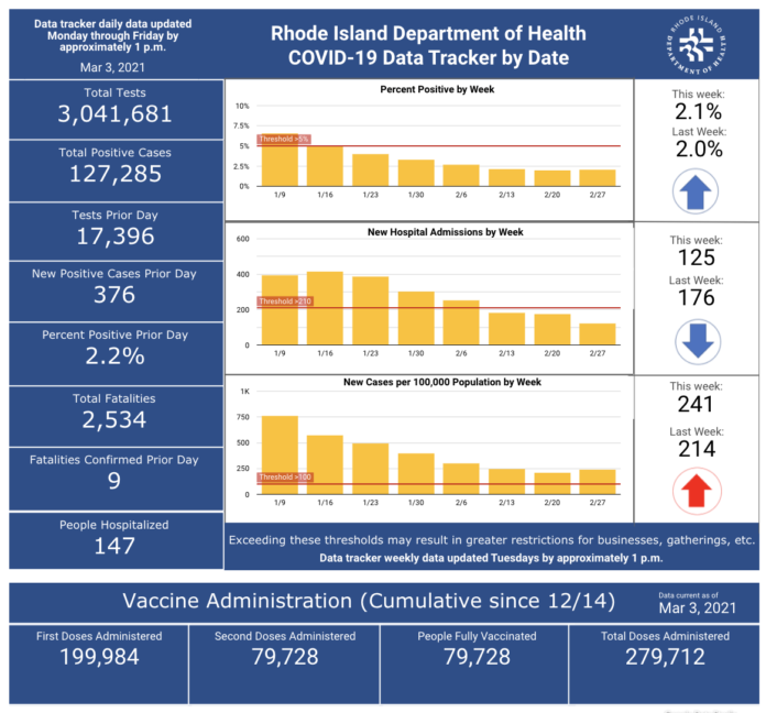 CONFIRMED CASES OF COVID-19 in Rhode Island increased by 376 on Tuesday. / COURTESY R.I. DEPARTMENT OF HEALTH