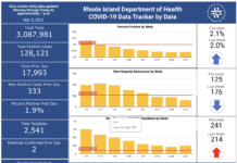 CASES OF COVID-19 in Rhode Island increased by 333 on Thursday. / COURTESY R.I. DEPARTMENT OF HEALTH