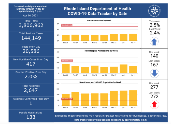 THE R.I. DEPARTMENT of Health on Friday reported another 417 positive cases of COVID-19 in the state. / R.I. DEPARTMENT OF HEALTH