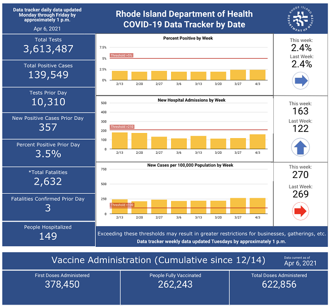 CASES OF COVID-19 in Rhode Island increased by 357 on Monday. / COURTESY R.I. DEPARTMENT OF HEALTH