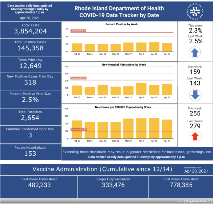 CASES OF COVID-19 in Rhode Island increased by 318 on Monday. / COURTESY R.I. DEPARTMENT OF HEALTH