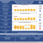 CONFIRMED CASES OF COVID-19 in Rhode Island increased by 296 on Tuesday. / COURTESY R.I. DEPARTMENT OF HEALTH