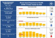 CASES OF COVID-19 in Rhode Island increased by 263 over the weekend, according to the R.I. Department of Health. / COURTESY R.I. DEPARTMENT OF HEALTH