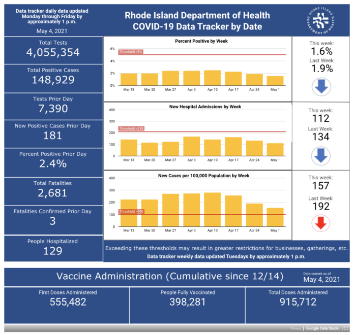 CONFIRMED CASES of COIVD-19 in Rhode Island increased by 181 on Monday. / COURTESY R.I. DEPARTMENT OF HEALTH