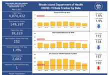 CONFIRMED CASES OF COVID-19 in Rhode Island increased by 252 on Tuesday. / COURTESY R.I. DEPARTMENT OF HEALTH
