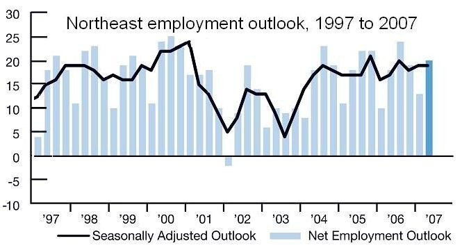 EMPLOYERS in the Northeast expect little staffing change in the second quarter, Manpower said. Above, the region's quarterly outlook from 1997 to the current survey. /
