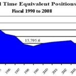 R.I. GOVERNMENT staffing, from FY 1990 to FY 2008, showing the decline to 15,761.6 FTEs from 17,715 in the early 1990s. /