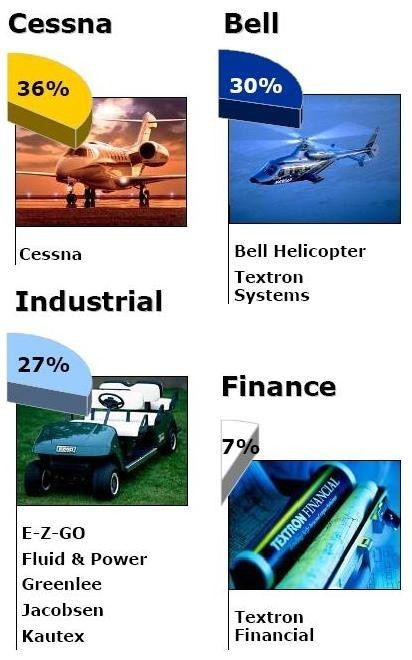 AIRCRAFT MAKERS Cessna and Bell accounted for 66 percent of Textron's business in 2006, while industrial manufacturing accounted for 26 percent and Textron Financial for the other 7 percent. /