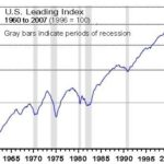 SINCE THE EARLY 1980s - apart from two recessions, indicated above by gray bars - the leading indicators have climbed fairly steadily. /