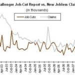 THE CHALLENGER Job-Cut Report is based on corporate layoff announcements, not all of which result in immediate job losses. /