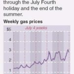 THE FORECAST of the U.S. Energy Department, issued June 29, is that gas prices will continue to rise all summer. /