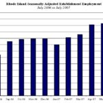 MONTHLY EMPLOYMENT figures for Rhode Island for July 2006 to July 2007. /