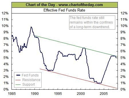 THE FUNDS RATE, pared today to 4.75%, has been trending downward in recent years. /