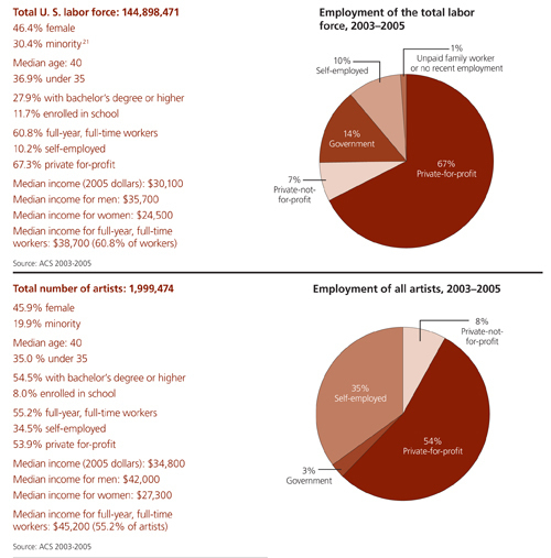 AMERICANS WHO IDENTIFIED themselves as artists in 2005 numbered 1.99 million - more than doctors, farmers and those in the legal profession. (To view a full-size version of this chart, <a href=