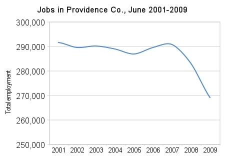 EMPLOYMENT IN PROVIDENCE COUNTY shrank nearly 8 percent from June 2001 to June 2009. (The graph does not start at zero to better show the change.) /