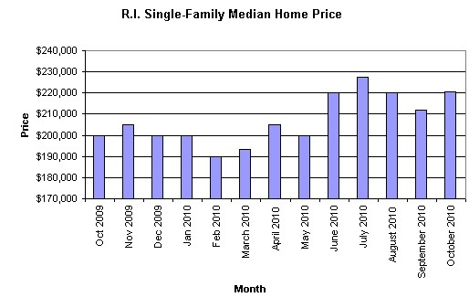 HOME PRICES in Rhode Island increased 10.3 percent during October compared with a year ago, the Rhode Island Association of Realtors said Tuesday. For a larger version of this chart <a href=