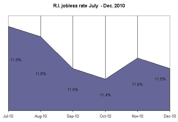 RHODE ISLAND'S jobless rate resumed its slow descent in December, ticking down a tenth of a percentage point to 11.5 percent. For a larger version of this image, <a href=