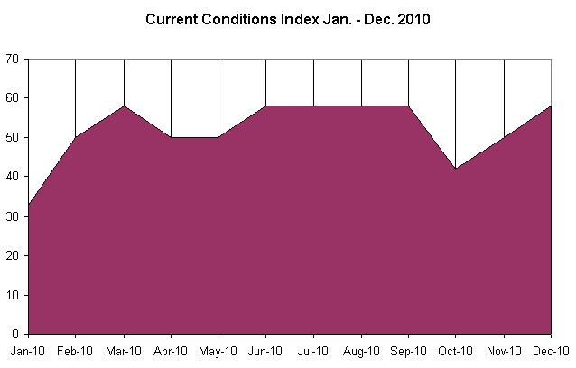 THE Current Conditions Index rose to 58 in December, up from 50 in November and 42 in October. The index last peaked at 58 between June and September. For a larger version of this image, <a href=