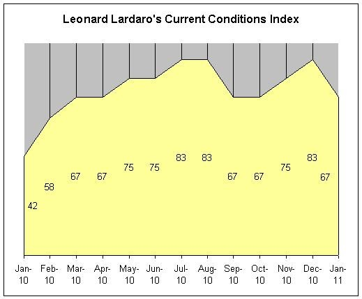 LEONARD LARDARO'S Current Conditions Index was 67 in January. Lardaro also published revised values for his index for 2010 based on labor market rebenchmarking. For a larger version of this image, <a href=