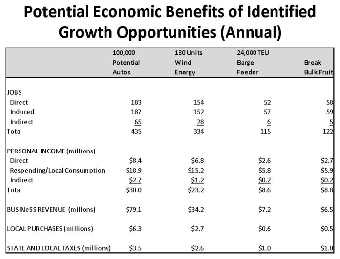 A REPORT by Martin Associates predicts the economic impact of growing the state's ports in different ways. For a larger version of the chart click <a href=