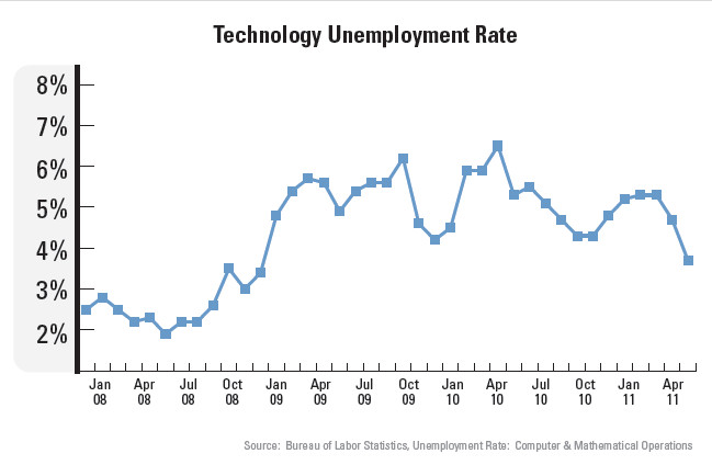 THE UNEMPLOYMENT rate in the technology field has gone down, signaling more IT workers are in demand. /