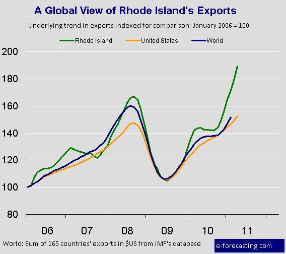 RHODE ISLAND EXPORTS reached $222.3 million in April. For a larger version of this image, <a href=