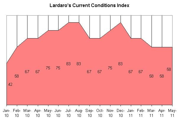 URI ECONOMIST Leonard Lardaro said that Rhode Island maintained a value of 58 for the third consecutive month on his Current Conditions Index for May.For a larger version of this image, <a href=