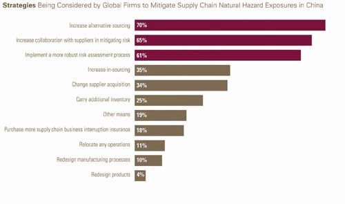 COURTESY FM GLOBAL COMMAND CHAIN? An FM Global-commissioned study found respondents felt that increasing alternative sourcing was the best way to mitigate supply-chain disruption in China.