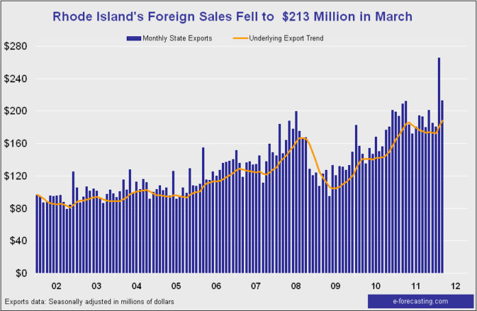 EXPORTS FROM Rhode Island increased 9.5 percent in the first quarter of 2012 when compared with a year earlier, but they fell 19.9 percent to $212.6 million in March after reaching a record high of $265.5 million in February. For a larger version of this graph, click <a href=