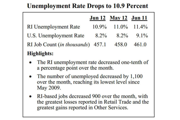 RHODE ISLAND'S unemployment dropped to 10.9 percent in June. / COURTESY THE R.I. DEPARTMENT OF LABOR AND TRAINING