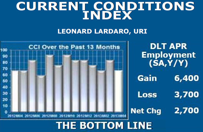 RHODE ISLAND'S economy, while still expanding in May, has slowed down from its 2012 activity, according to URI economist Leonard Lardaro's Current Conditions Index. / COURTESY LEONARD LARDARO