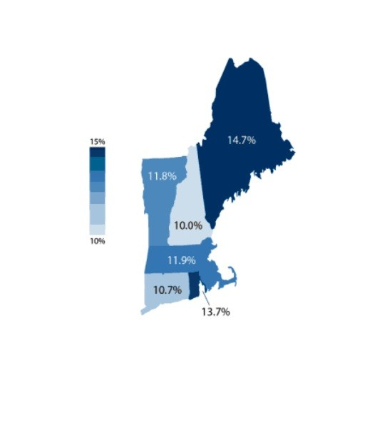 RHODE ISLAND'S 2012 poverty rate of 13.7 percent ranked 29th in the country and second in New England, below Maine's reported rate of 14.7 percent. / COURTESY THE ECONOMIC PROGRESS INSTITUTE