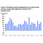 THE U.S. ADDED 204,000 jobs in October despite the 16-day shutdown of the federal government, the U.S. Bureau of Labor Statistics reported Friday, exceeding economists' median forecast of 120,000 new jobs. Payrolls increased at manufacturers by the most since February, retailers added about twice as many workers as the month before, and leisure and hospitality employment was the strongest in six months. / COURTESY U.S. BUREAU OF LABOR STATISTUCS