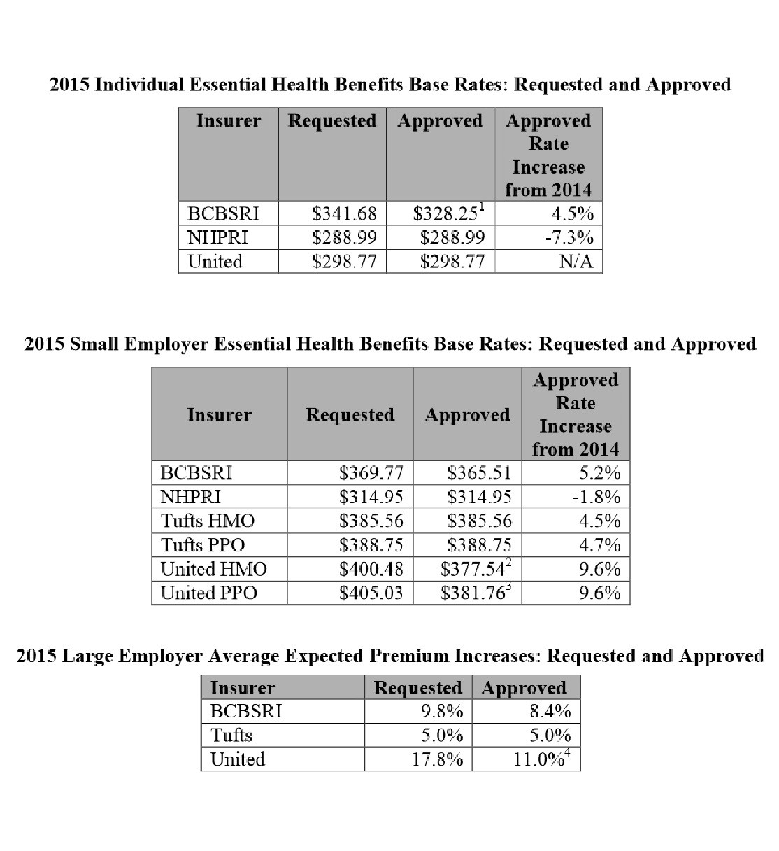 R.I. commissioner approves 2015 health insurance rates ...