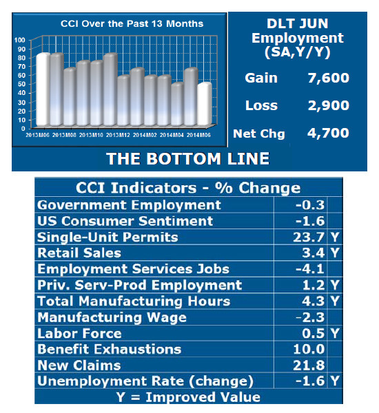 ONLY SIX OF THE 12 indicators comprising Rhode Island's Current Conditions Index showed improvement in June, contributing to a CCI of 50 that suggests the economy neither grew nor shrank during the month. Among the negative factors in June were higher unemployment claims and benefit exhaustions. / COURTESY LEONARD LARDARO