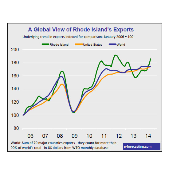 RHODE ISLAND companies sold 35.1 percent more goods abroad in September compared with September 2013, and 34 percent more goods abroad in September compared with August's numbers. / COURTESY E-FORECASTING.COM