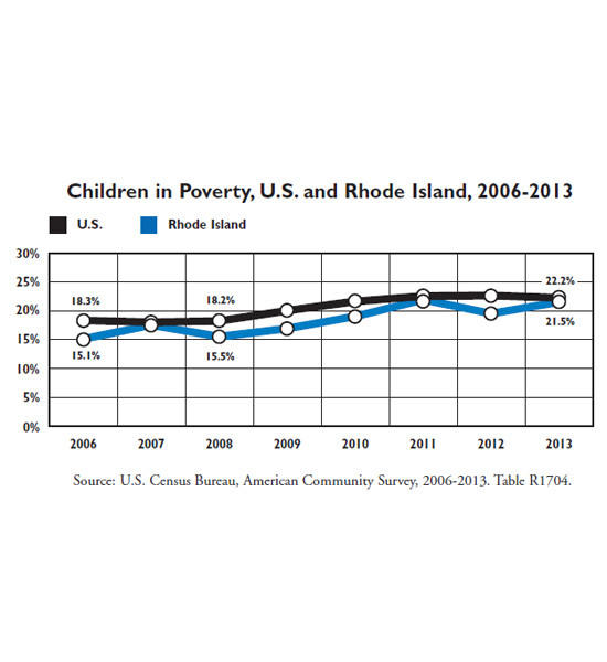 RHODE ISLAND KIDS COUNT released data showing child poverty rates from 2006 to 2013. In 2013, the organization said Rhode Island had the highest child poverty rate in New England at 21.5 percent. / COURTESY RHODE ISLAND KIDS COUNT