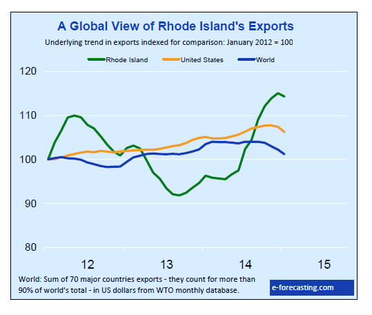 RHODE ISLAND ranked 20th among all states for its 1.6 percent year-over-year export growth in January, according to e-forecasting.com. / COURTESY E-FORECASTING.COM