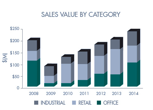 THE CAPSTONE REPORT, by Capstone Properties, analyzed the real estate market in Rhode Island in 2014 and said the state's commercial real estate market saw an improvement in the office and industrial sectors. / COURTESY CAPSTONE PROPERTIES
