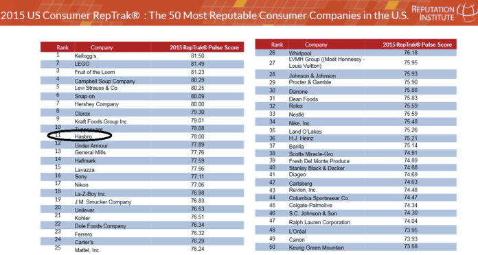 HASBRO INC. ranked 11th on the the Reputation Institute's list of the 50 most reputable consumer companies in the country. / COURTESY THE REPUTATION INSTITUTE
