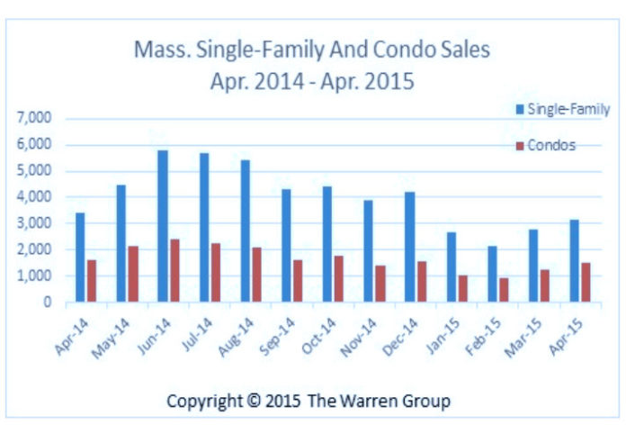 SALES OF single-family homes in Massachusetts fell by 7.6 percent in April, according to data from The Warren Group, / COURTESY THE WARREN GROUP