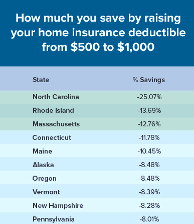 RHODE ISLAND residents could save 14 percent on their homeowner's insurance - the second highest savings in the nation - if they raise their deductible to $1,000 from $500, according to a new insurancequotes.com report. / COURTESY INSURANCEQUOTES.COM