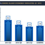 RHODE ISLAND'S economic growth failed to meet expectations in the first quarter, posting a gain of only 1.5 percent, according to the  Rhode Island Current Economic Indicator briefing released Monday by the Center for Global and Regional Economic Studies and the Rhode Island Public Expenditure Council. / COURTESY RHODE ISLAND PUBLIC EXPENDITURE COUNCIL