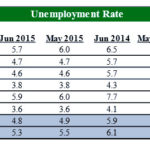 RHODE ISLAND had the highest unemployment rate among the New England states in June at 5.9 percent, according to the state Department of Labor and Training. / COURTESY R.I. DEPARTMENT OF LABOR AND TRAINING