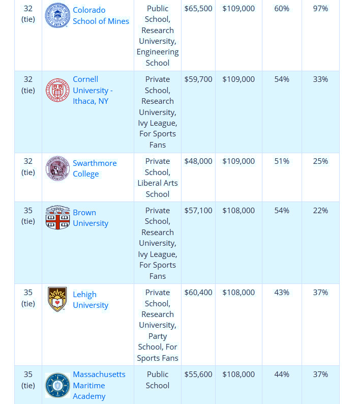 Brown tops list locally for highest-paid bachelor\'s degree grads ...