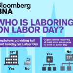 BLOOMBERG BNA POLLED 108 human resource professionals and found that 97 percent of employers will provide a paid day off for all or most employees on Labor Day. / COURTESY BLOOMBERG BNA