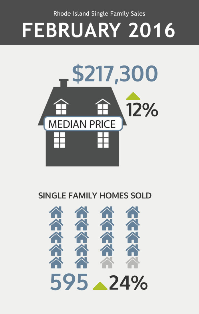 THE R.I. ASSOCIATION OF REALTORS said single-family home sales increased 24 percent to 595 in February, and the median sales prices rose 12 percent, to $217,300. / COURTESY R.I. ASSOCIATION OF REALTORS