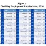 RESPECTABILITY,  a Washington, D.C.-based group that advocates for the disabled, said Rhode Island ranked 32nd for having a disability employment rate of 33.9 percent in 2014. / COURTESY RESPECTABILITY