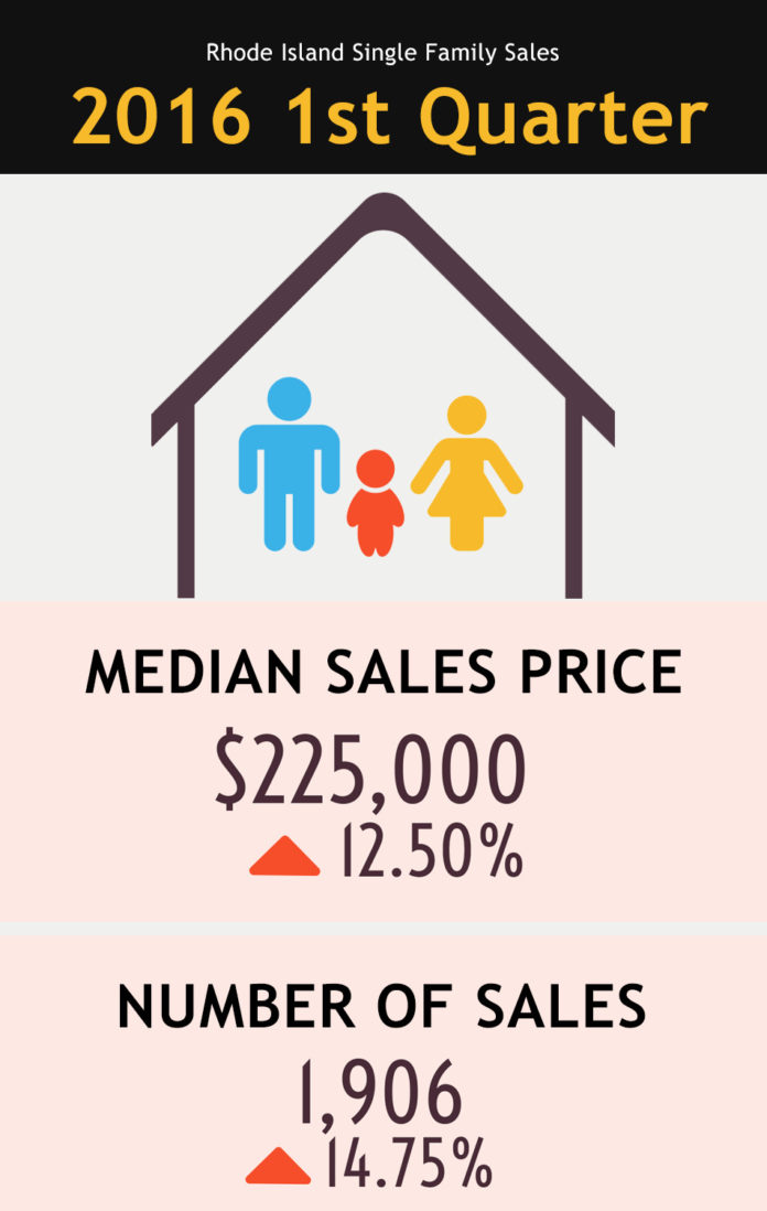 THE RHODE ISLAND ASSOCIATION OF REALTORS said single-family home sales soared in the first quarter in Rhode Island, setting a record. / COURTESY RHODE ISLAND ASSOCIATION OF REALTORS